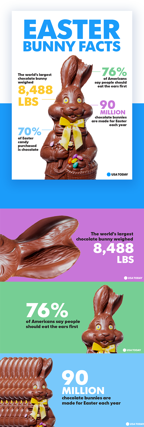 USA Today / Social + Infographic