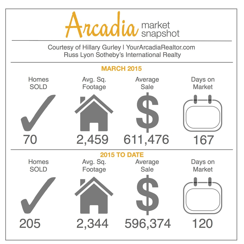 Arcadia March 2015 Market Stats