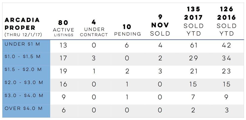 Chart 12.01.17 Arcadia Proper.jpg