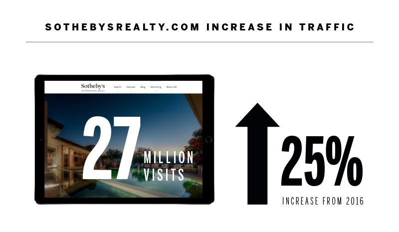 sothebys.com growth.jpg