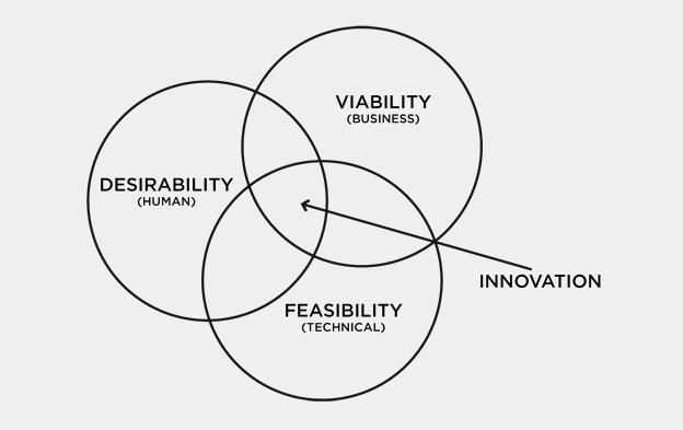 Innovación, según IDEO.