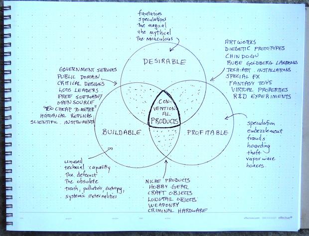 Productos convencionales y 'fantasy prototypes', según Bruce Sterling.