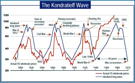 Las ondas Kondratieff de la economía global