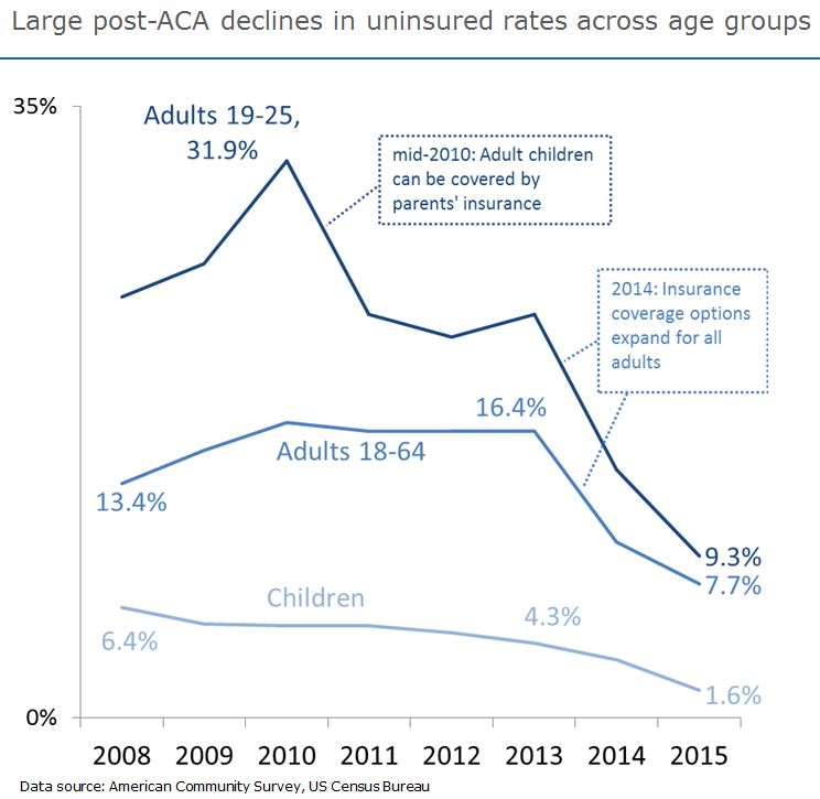 King County's uninsured rate has fallen more than 50%