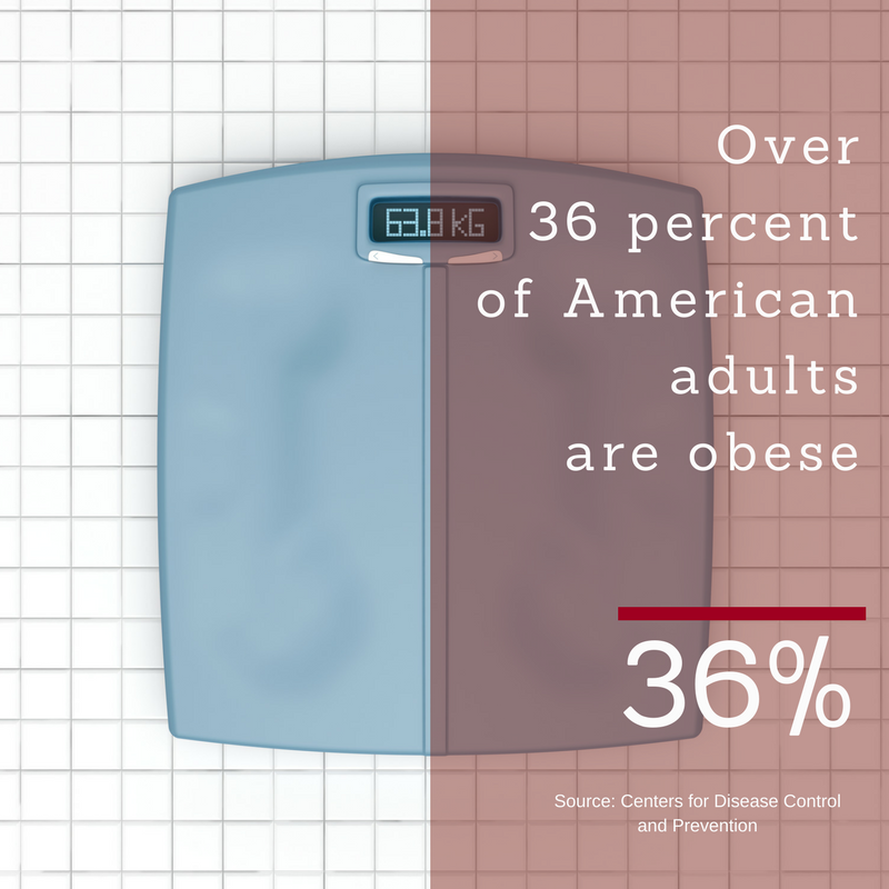 Obesity Rate.png