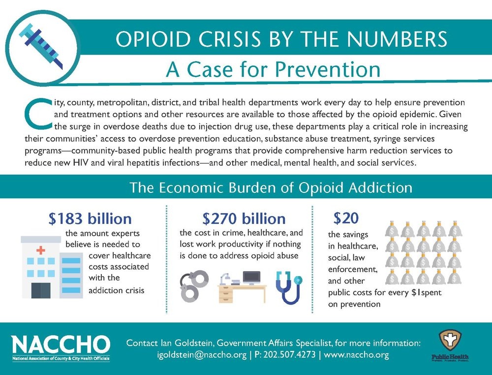 A new infographic by our partners at the National Association of County and City Health Officials details the cost of the opioid epidemic.