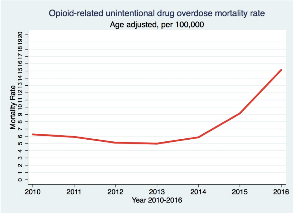 The Overall Trajectory of Opioid-related Overdose Mortality Rate from 2010 to 2016