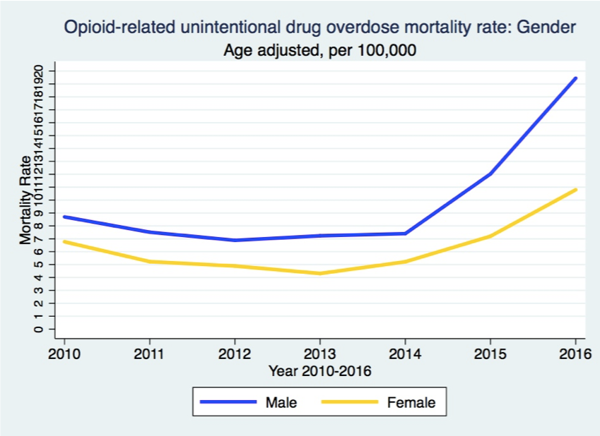 The Overall Trajectories of Mortality Rate among Males and Females