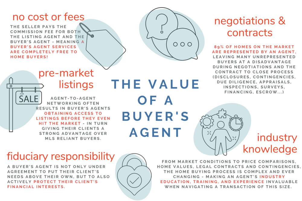 5 Reasons to hire a RealtorUpdate.png