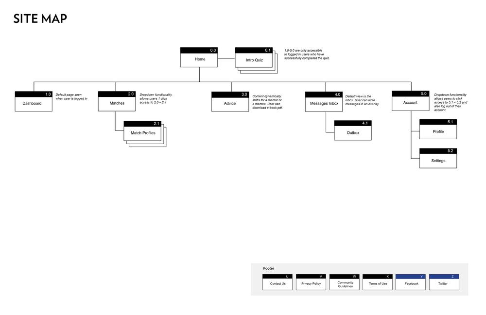 Interfaced_SiteMap.jpg