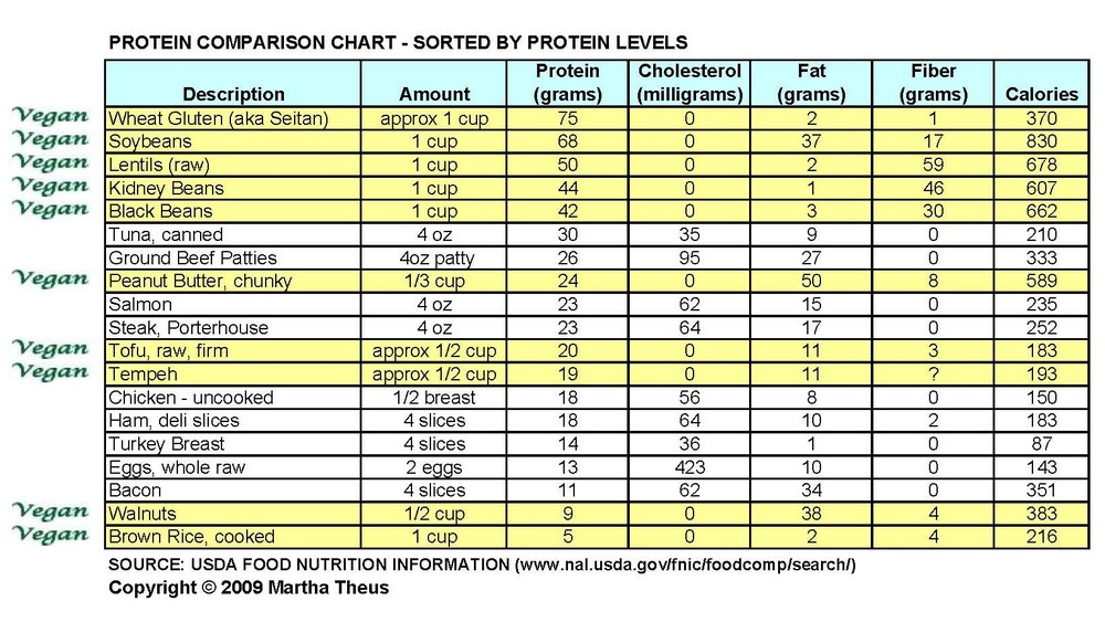 Plant Protein Sources Chart >> Where Do You Get Your Protein? — VEGGIE SOUL FOOD