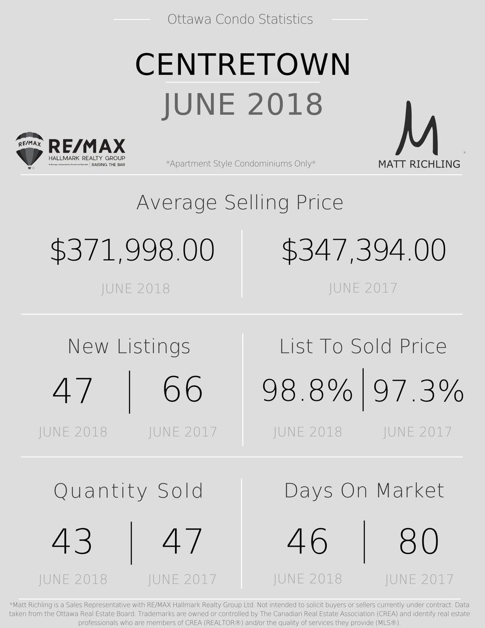 Ottawa Condo Market Stats June 2018 Centretown 2.jpg