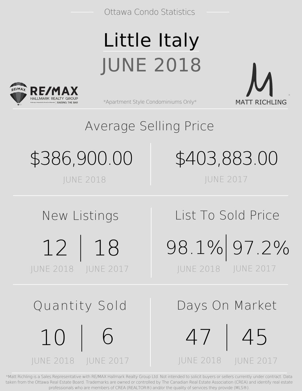 Ottawa Condo Market Statistics - Little Italy 2 .jpg