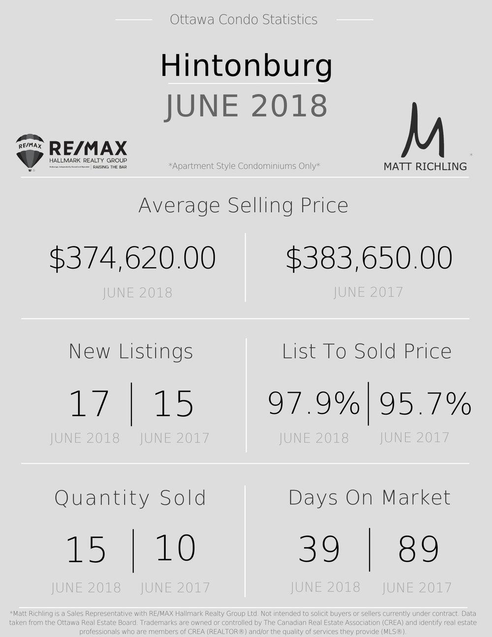 Ottawa Condo Market Statistics - Hintonburg.jpg