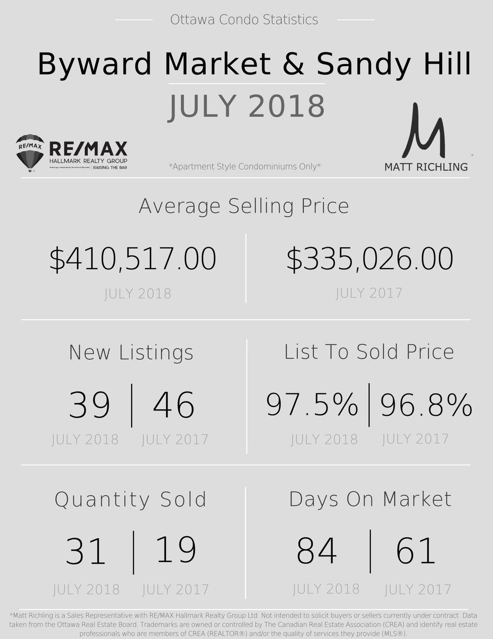 Condo Market Statistics Ottawa - Byward Market and Sandy Hill.jpg