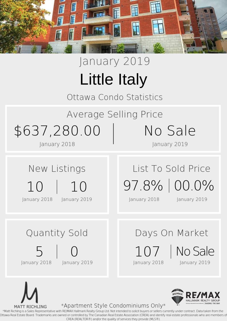 Ottawa Condo Little Italy - Stats January 2019.jpg