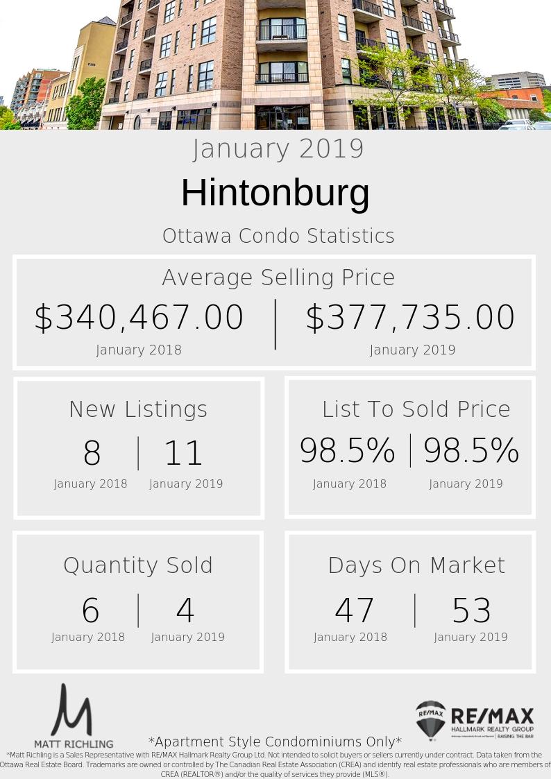 Ottawa Condo Hintonburg - Stats January 2019.jpg