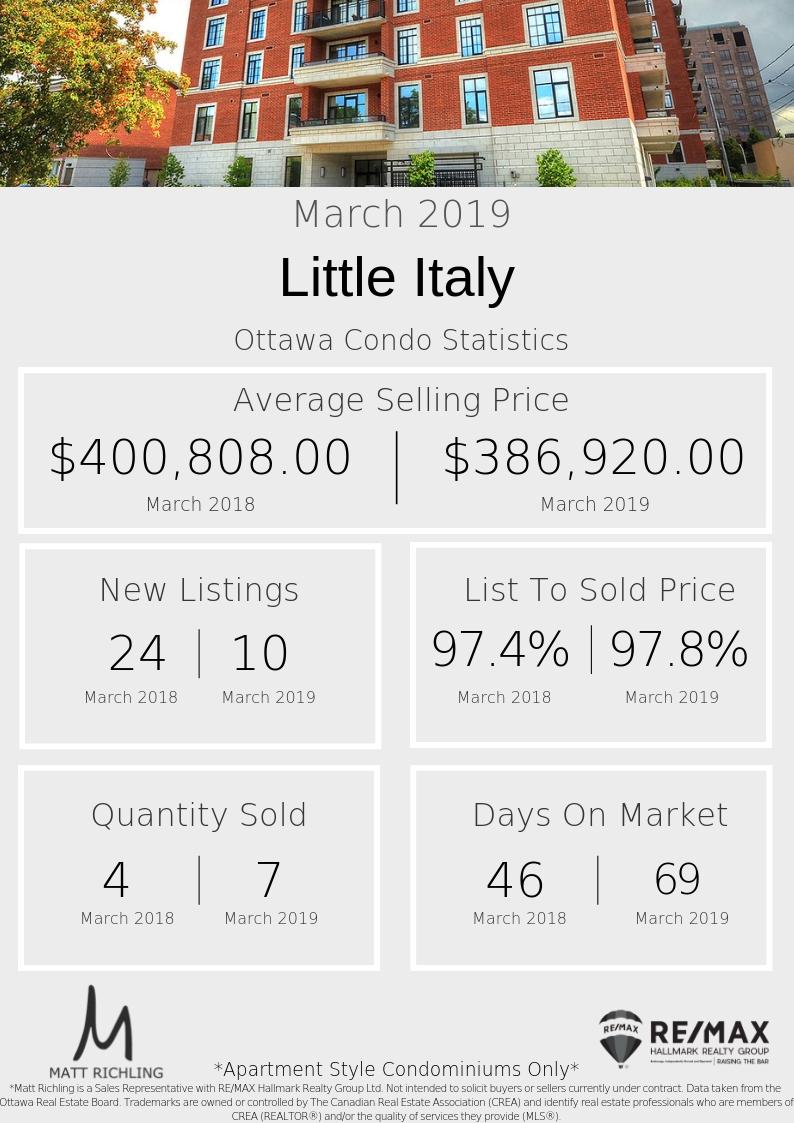 Little Italy - Stats (2).jpg