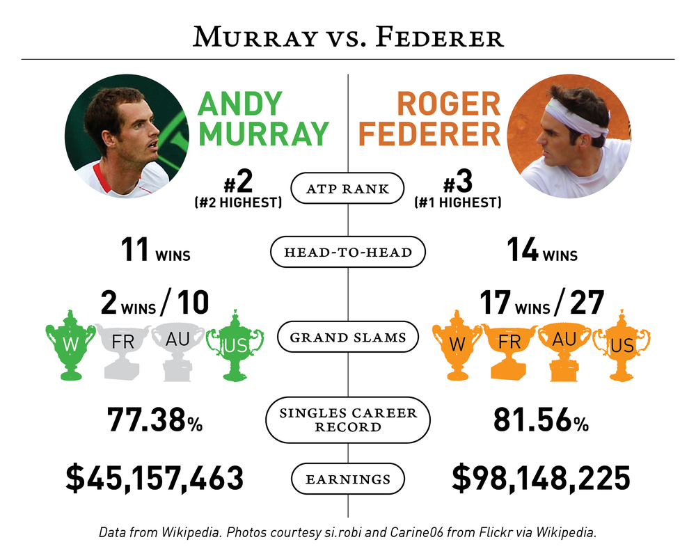 2016-07-05 Murray v Federer-01.png