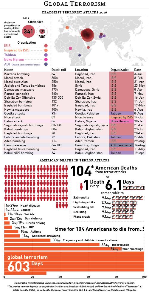 2016-09-21 Global Terrorism.png