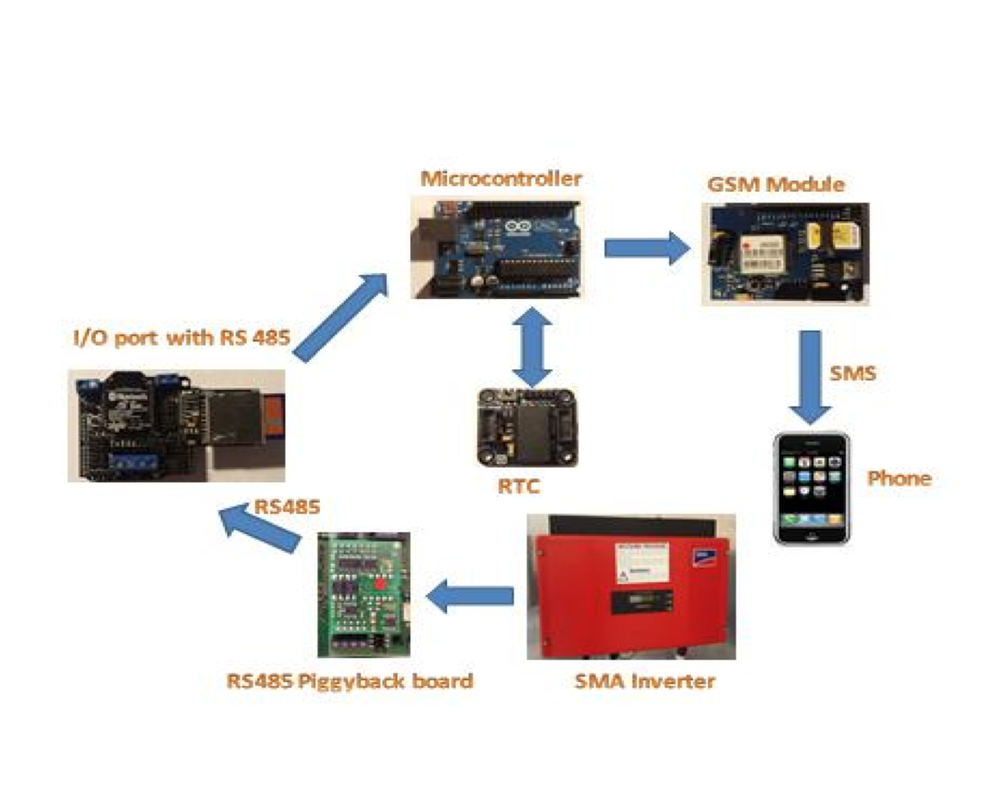 What would it take to create a data logger that could monitor the power output from a solar energy inverter system and report it back to a central server in real time?