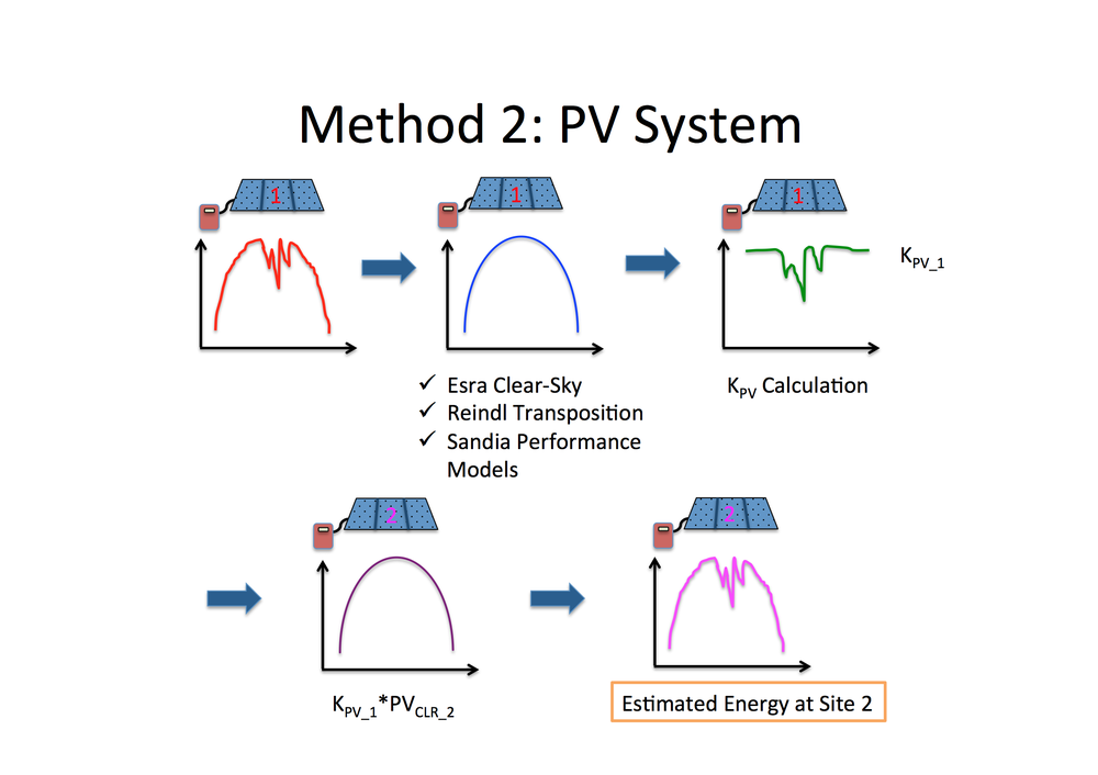 Method 2: Based off of my KPV Methodology, Read the Solar Energy journal publication at the 'Publications' page