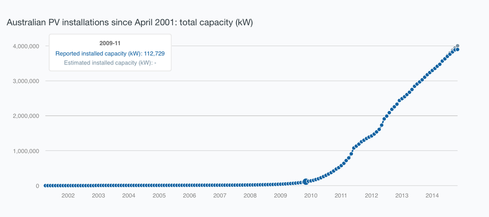 Australian PV installations by year, as provided by the Australian PV Institute