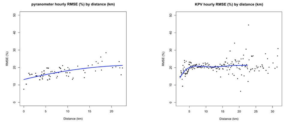 Pyranometer based methods versus KPV based methods.  The takeaway? Get the sites close enough (within 5km) and my new method is just as good as using a more sparse network of professional grade solar radiation sensors.