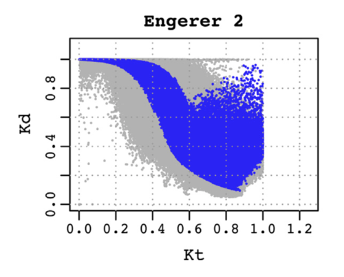 The Engerer2 model, with the diffuse fraction (Kd), plotted against the clearness index (Kt)