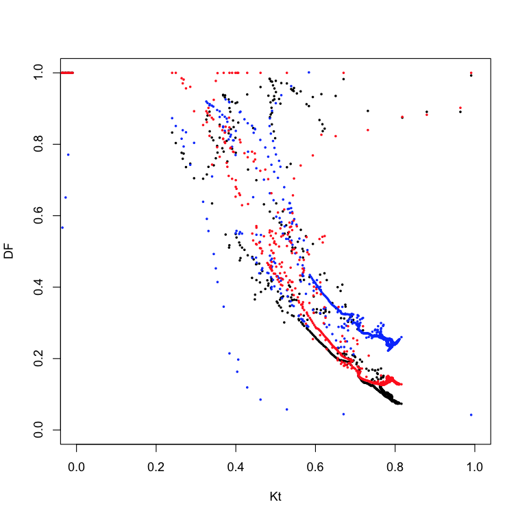 Black is observed data, blue is the Engerer2 model and Red is the DIRINT model.  Looks like Richard wins this time - argh! :-)