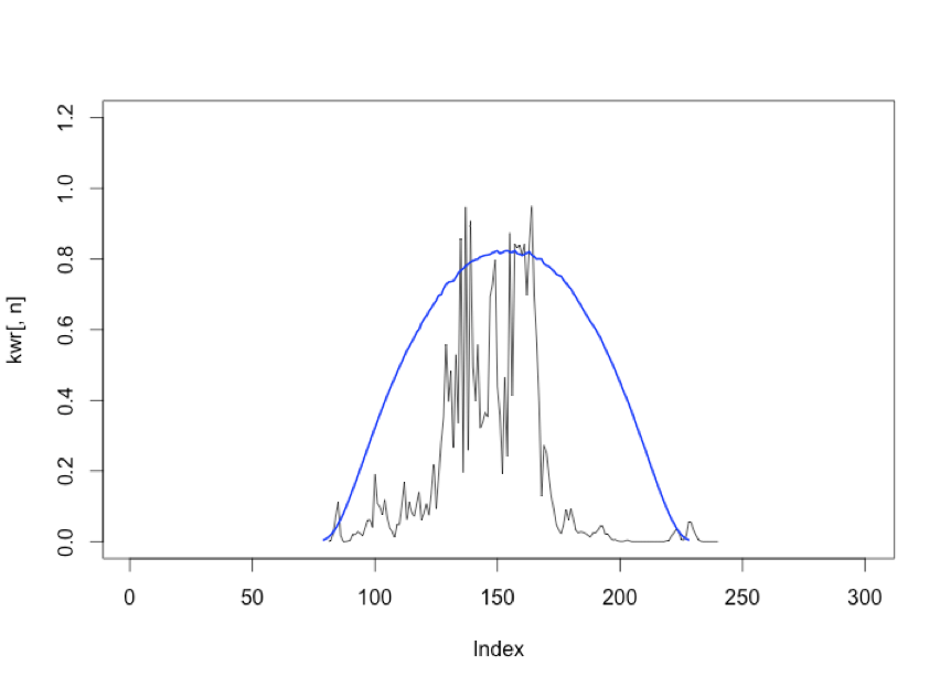 Here is measured power output (black, from kwr) and clear sky power output (blue, from kwc) for a single site in SYD.