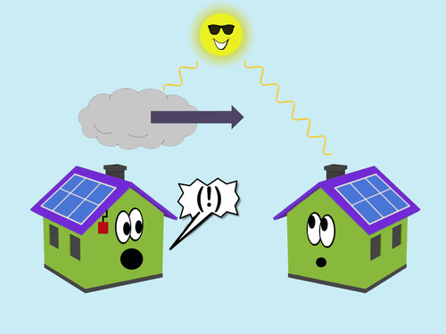 Research Question: Could we use solar panels as cloud sensors?