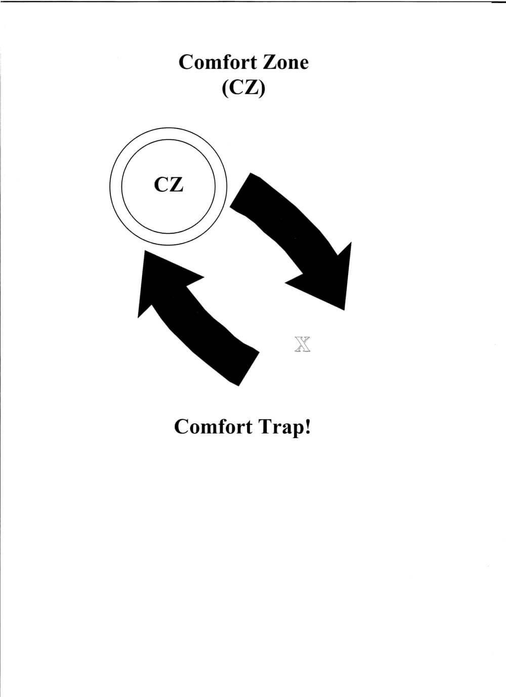 Graphic+02+Comfort+Trap!.jpg