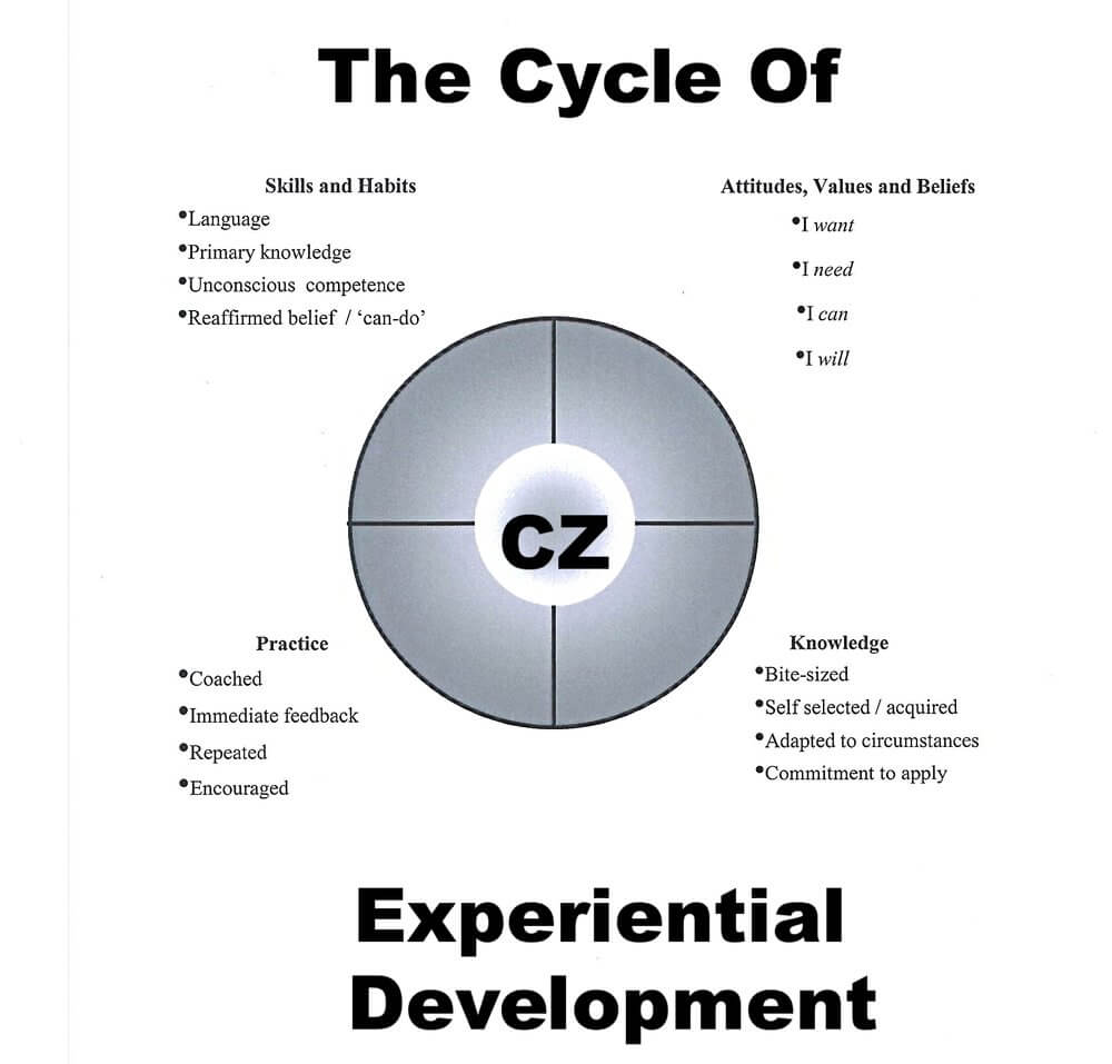What is a cycle 24