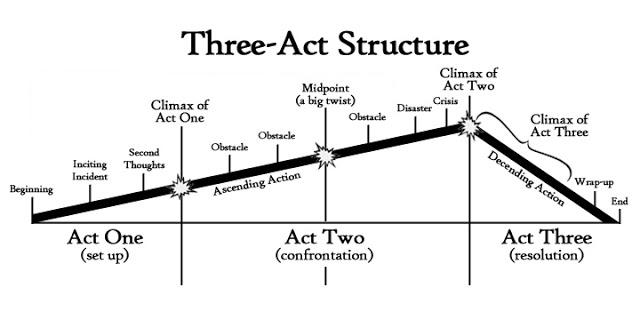 The Wizard of Oz  follows a class three-act structure typical of many classic Hollywood films.