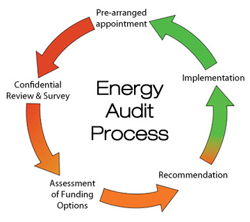 Energy-Audit-Process_0.jpg