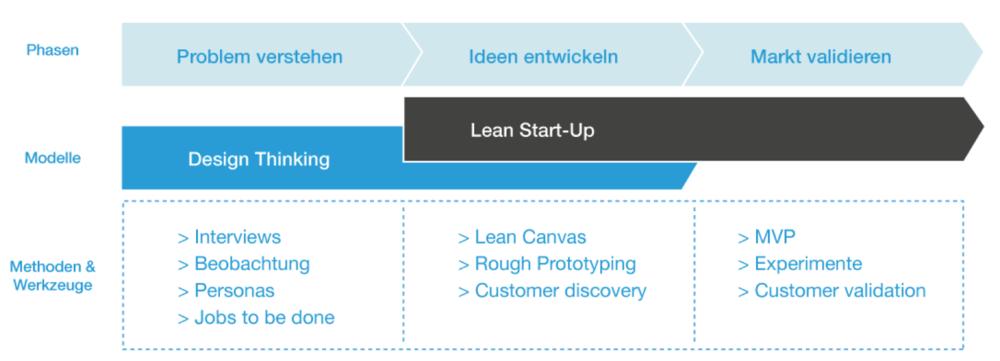 Der Startup-Baukasten: Neue Methoden - Design Thinking & Lean Startup - statt Stillstand