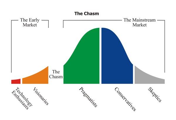The Chasm ('Die Kluft')