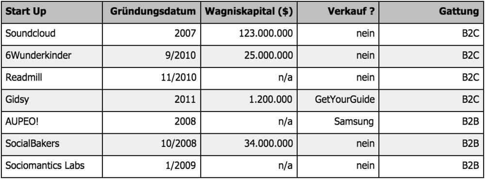 Tabelle 1: Beispielhafte Liste an Startups der 2. Generation in Berlin (Zahlen von Crunchbase.com)
