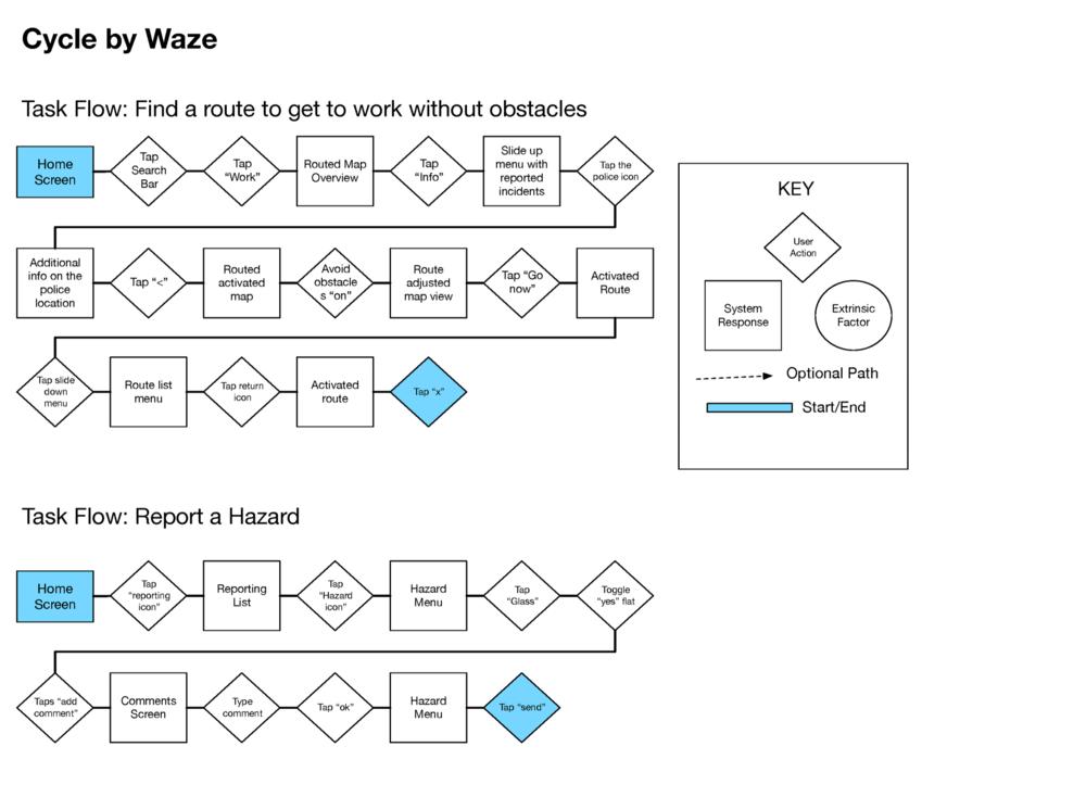 User Flows Sygic Waze Google SocialCyclist.png