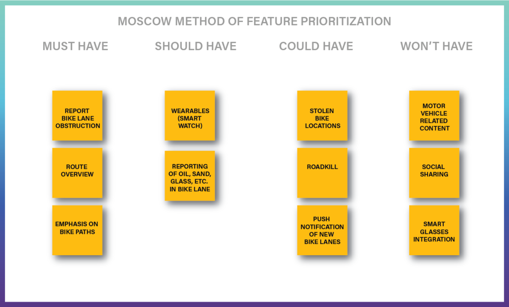 2x2 Matrix plot used for feature prioritization along an axis of user impact vs expectation.