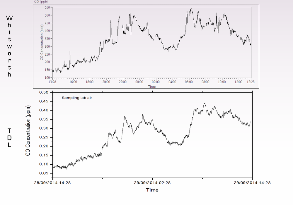Comparison of LGME Trace CO data with nearby public monitoring station where a NDIR analyser is used.  Note that the NDIR analyser is zero and spanned every 2 hours which interrupts continuous monitoring.