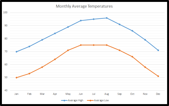 The chart above illustrates the average temperatures that San Benito residents experience.  Residents are able to enjoy mild temperatures in the winter months and tropical temperatures in the summer months. (www.weatherchannel.com)