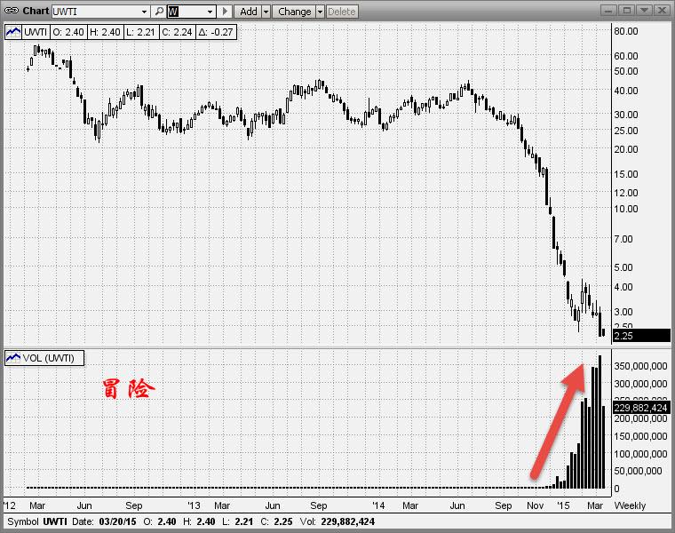 Velocityshares 3x Long Crude Oil Etn Maoxian