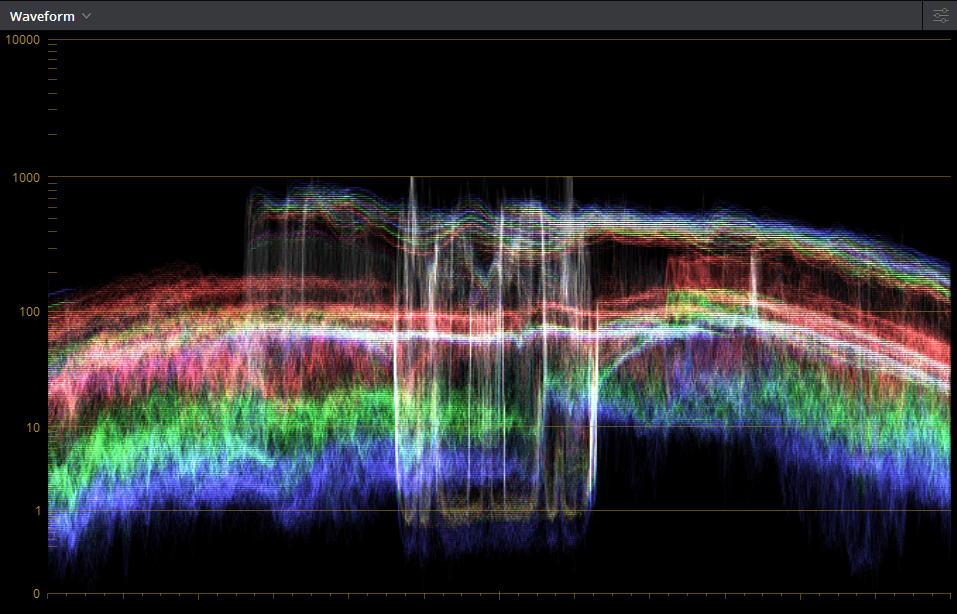 Waveform of the HDR Grade Above