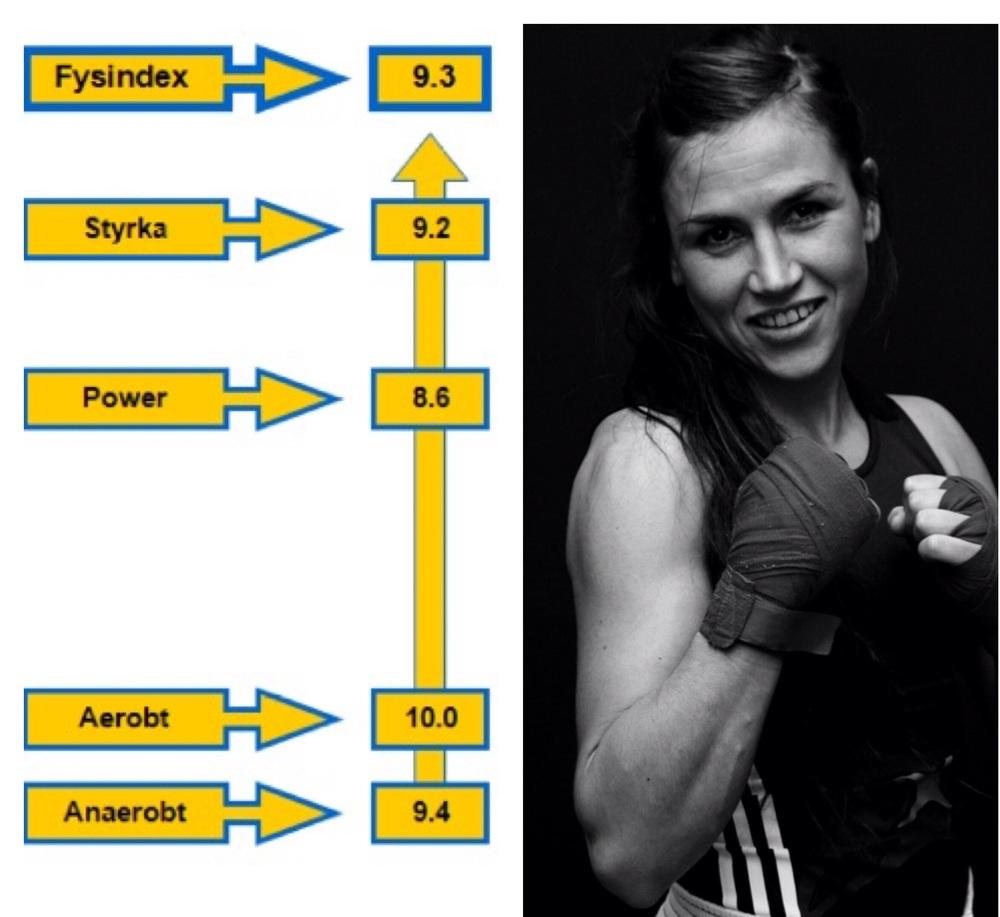 Strålande utveckling från 4.6 till 9.3 i fyra år.  Bästa kvinnlig resultat genom Svenska Dam boxares Fysprofil historia ,
