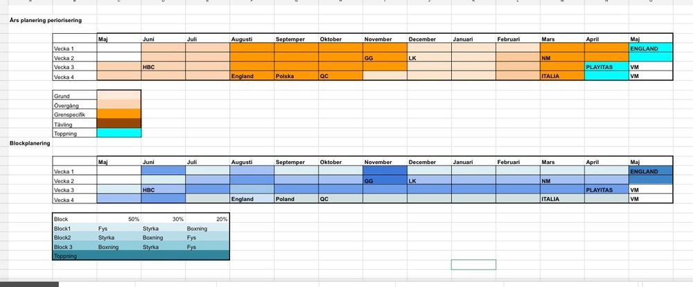 Här har vi våran periorisering och block tabell.