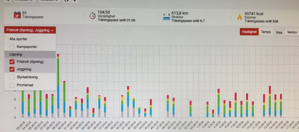 Lise hade 91 fys/konditionpass och hon använde 109 timmar träning.