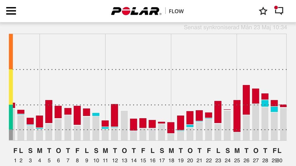 Polar Flow räknar och mäter Återhämtningen åt Lise , baserad hennes värde som är in programmerat i klockan .