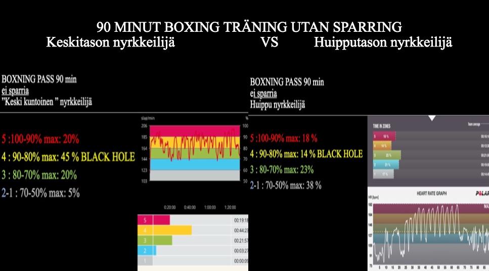 Tässä kuvassa vasemmalla puolella oleva taulukko on keskikuntoinen nyrkkeilijän syke puolentoistatunnin nyrkkeily harjoituksessa. Harjoituksessa ei ollut sparria vaan normaalit treenit mitkä koostuvat ; alkulämmitys , varjonyrkkeily , paritehtäviä ja lopuksi säkki. Sama harjoitus oikealla puolella oleva taulukko mutta kilpanyrkkeilijän sykkeellä ( siis parempi kuntoisena )